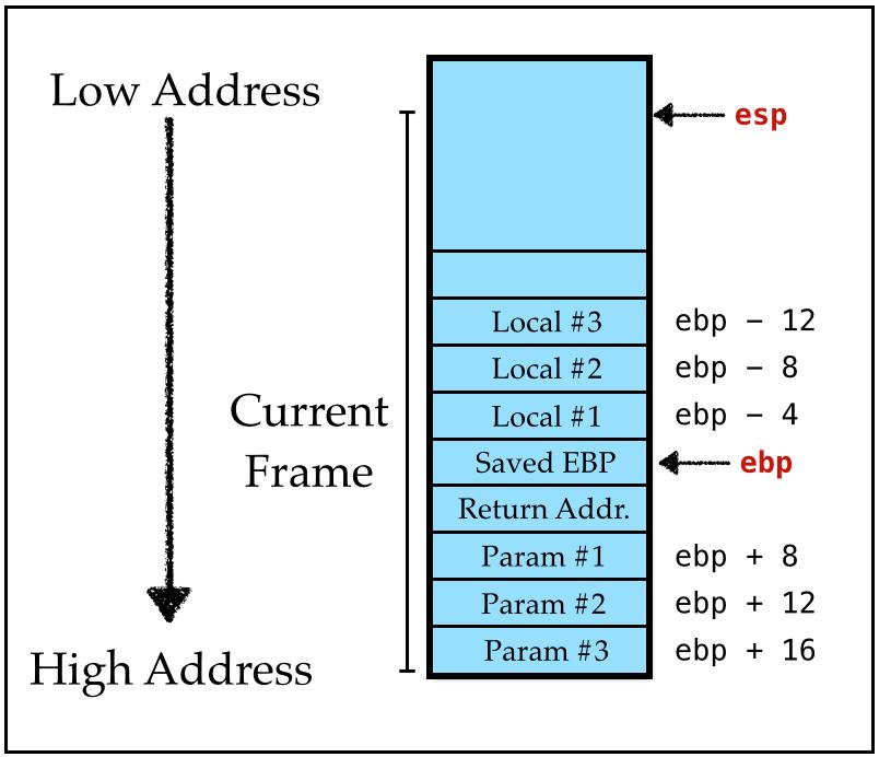 Hasil gambar untuk stack ebp esp